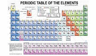 Un nuovo elemento per la tavola periodica: confermata l'esistenza del 114