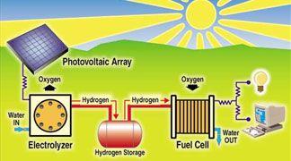 L'idrogeno solare è il combustibile del futuro
