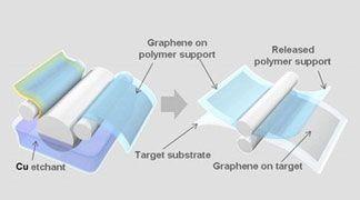 Un pannello touchscreen in grafene