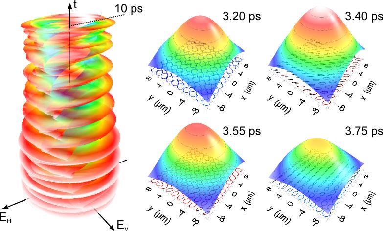 La variazione della direzione di oscillazione del campo nel tempo nella colonna a sinistra e le mappe di distribuzione di intensità  e polarizzazione a diversi istanti temporali a destra (fonte: Cnr)