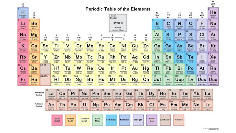 Tavola periodica degli elementi aggiunti i quattro elementi mancanti - Tavola degli elementi chimici ...