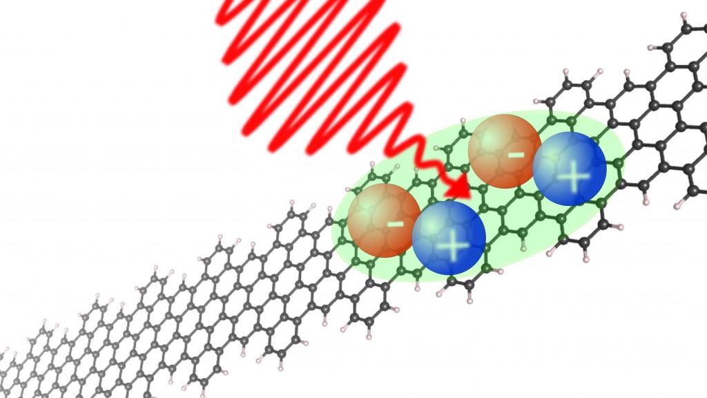 Le straordinarie proprietà dei nanonastri di grafene