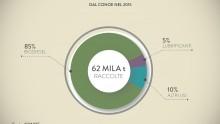 Conoe: dagli oli vegetali 49 tonnellate di biodiesel